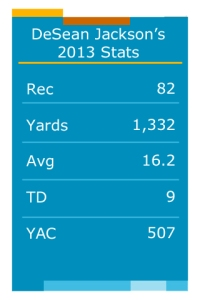 DeSean Jackson Stats 2013